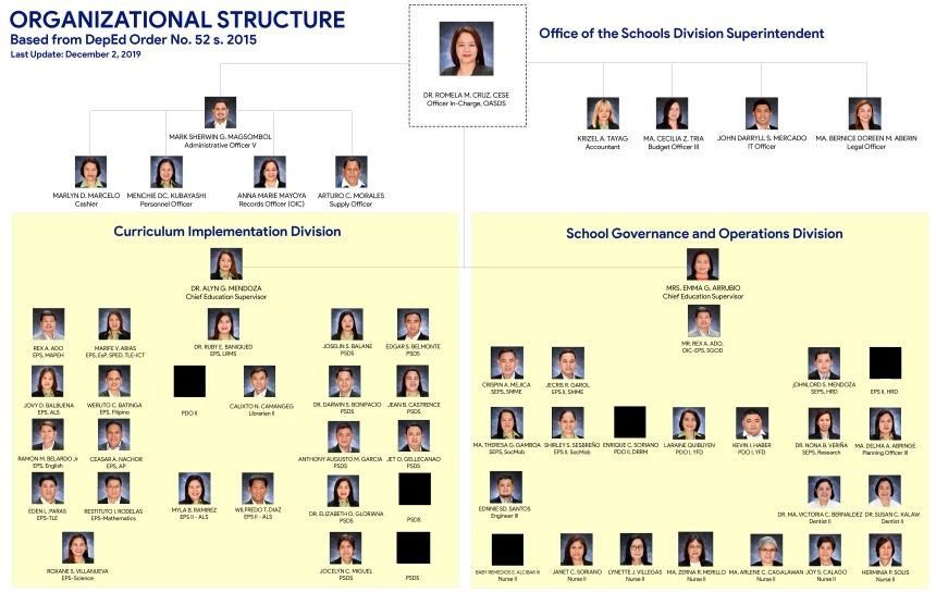 Org Chart SDO Mandaluyong